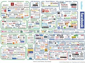 Social Media Landscape Nowadays - Click to Enlarge