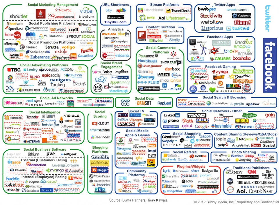 Insane Graphic Shows How Ludicrously Complicated Social ...